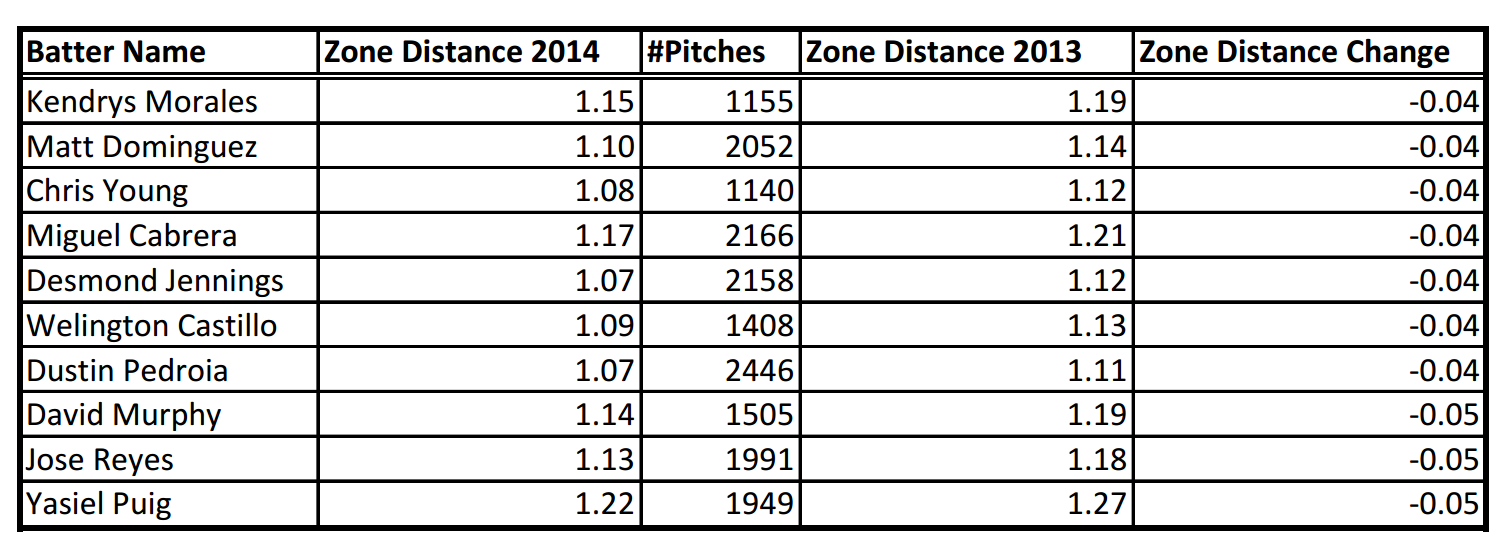 Description: C:UsersRKGoogle DriveBaseball Prospectusarticlesthe year in zone distancetable4.png